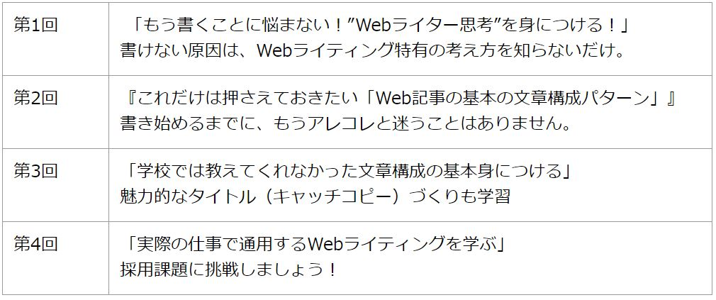 実践Webライター講座初級コース