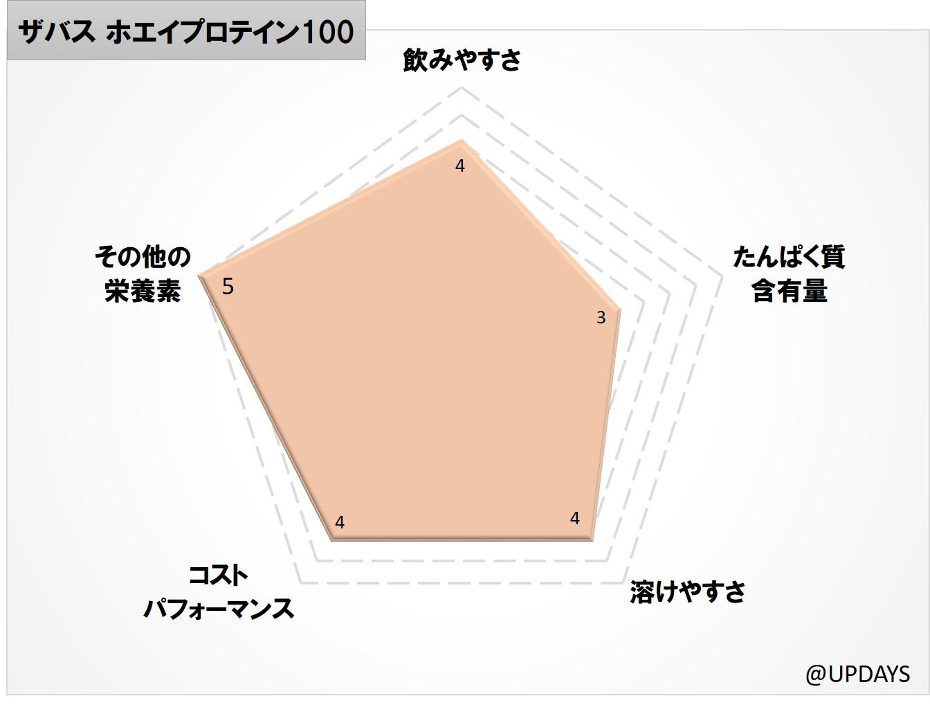 ホエイプロテイン100 ココア味【50食分】 1,050g